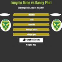 Lungelo Dube vs Danny Phiri h2h player stats