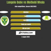 Lungelo Dube vs Mothobi Mvala h2h player stats