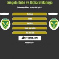 Lungelo Dube vs Richard Matloga h2h player stats