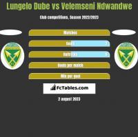 Lungelo Dube vs Velemseni Ndwandwe h2h player stats
