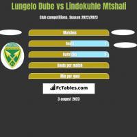 Lungelo Dube vs Lindokuhle Mtshali h2h player stats