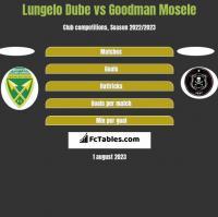 Lungelo Dube vs Goodman Mosele h2h player stats