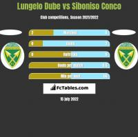 Lungelo Dube vs Siboniso Conco h2h player stats