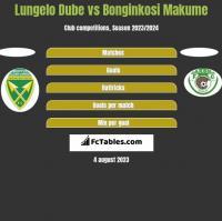 Lungelo Dube vs Bonginkosi Makume h2h player stats