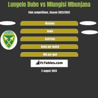 Lungelo Dube vs Mlungisi Mbunjana h2h player stats