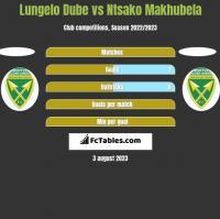 Lungelo Dube vs Ntsako Makhubela h2h player stats