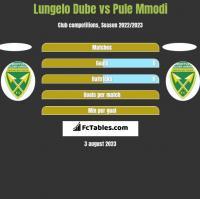 Lungelo Dube vs Pule Mmodi h2h player stats