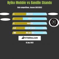 Nyiko Mobbie vs Bandile Shandu h2h player stats