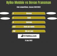 Nyiko Mobbie vs Bevan Fransman h2h player stats