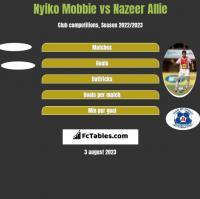 Nyiko Mobbie vs Nazeer Allie h2h player stats