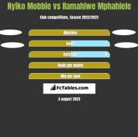 Nyiko Mobbie vs Ramahlwe Mphahlele h2h player stats