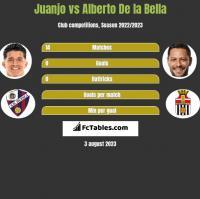 Juanjo vs Alberto De la Bella h2h player stats