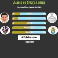 Juanjo vs Alvaro Lemos h2h player stats
