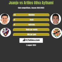 Juanjo vs Artiles Oliva Aythami h2h player stats