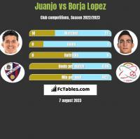 Juanjo vs Borja Lopez h2h player stats