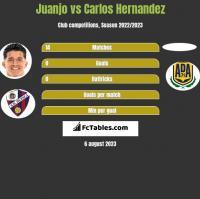 Juanjo vs Carlos Hernandez h2h player stats