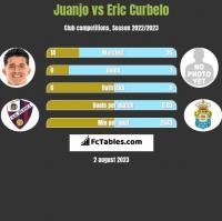 Juanjo vs Eric Curbelo h2h player stats