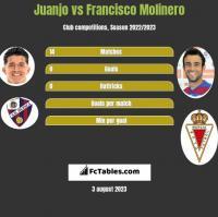 Juanjo vs Francisco Molinero h2h player stats