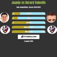 Juanjo vs Gerard Valentin h2h player stats