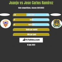 Juanjo vs Jose Carlos Ramirez h2h player stats
