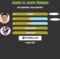 Juanjo vs Josete Malagon h2h player stats
