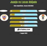 Juanjo vs Lucas Ahijado h2h player stats