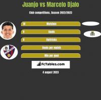 Juanjo vs Marcelo Djalo h2h player stats