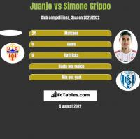Juanjo vs Simone Grippo h2h player stats