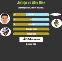 Juanjo vs Alex Diez h2h player stats