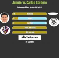 Juanjo vs Carlos Cordero h2h player stats