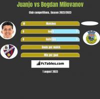 Juanjo vs Bogdan Milovanov h2h player stats