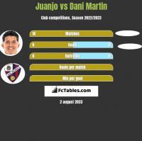 Juanjo vs Dani Martin h2h player stats