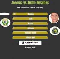 Josema vs Andre Geraldes h2h player stats