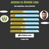 Josema vs Antonio Luna h2h player stats