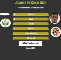 Josema vs Cesar Arzo h2h player stats
