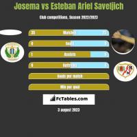 Josema vs Esteban Ariel Saveljich h2h player stats