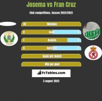 Josema vs Fran Cruz h2h player stats