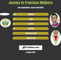 Josema vs Francisco Molinero h2h player stats