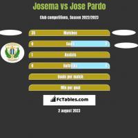 Josema vs Jose Pardo h2h player stats