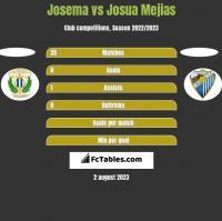 Josema vs Josua Mejias h2h player stats