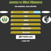 Josema vs Mikel Villanueva h2h player stats