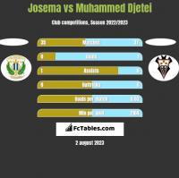 Josema vs Muhammed Djetei h2h player stats