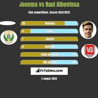 Josema vs Raul Albentosa h2h player stats