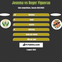Josema vs Roger Figueras h2h player stats