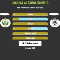 Josema vs Carlos Cordero h2h player stats