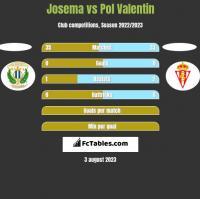 Josema vs Pol Valentin h2h player stats