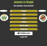 Josema vs Brugui h2h player stats