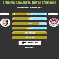 Samuele Damiani vs Andrea Schiavone h2h player stats