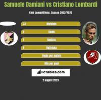 Samuele Damiani vs Cristiano Lombardi h2h player stats