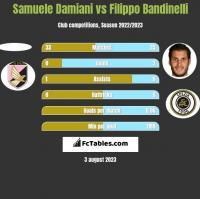 Samuele Damiani vs Filippo Bandinelli h2h player stats